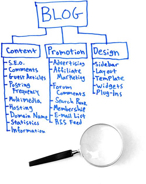 Blog: content, promotion, design